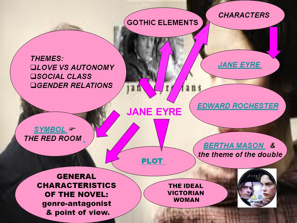 JANE EYRE EDWARD ROCHESTER JANE EYRE BERTHA MASON & the theme of the double THEMES:  LOVE VS AUTONOMY LOVE VS AUTONOMY  SOCIAL CLASS SOCIAL CLASS  GENDER RELATIONS GENDER RELATIONS SYMBOL  THE RED ROOM GOTHIC ELEMENTS CHARACTERS PLOT GENERAL CHARACTERISTICS OF THE NOVEL: genre-antagonist & point of view.