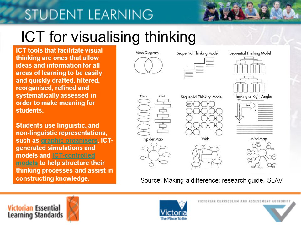 ICT for visualising thinking Source: Making a difference: research guide, SLAV ICT tools that facilitate visual thinking are ones that allow ideas and information for all areas of learning to be easily and quickly drafted, filtered, reorganised, refined and systematically assessed in order to make meaning for students.