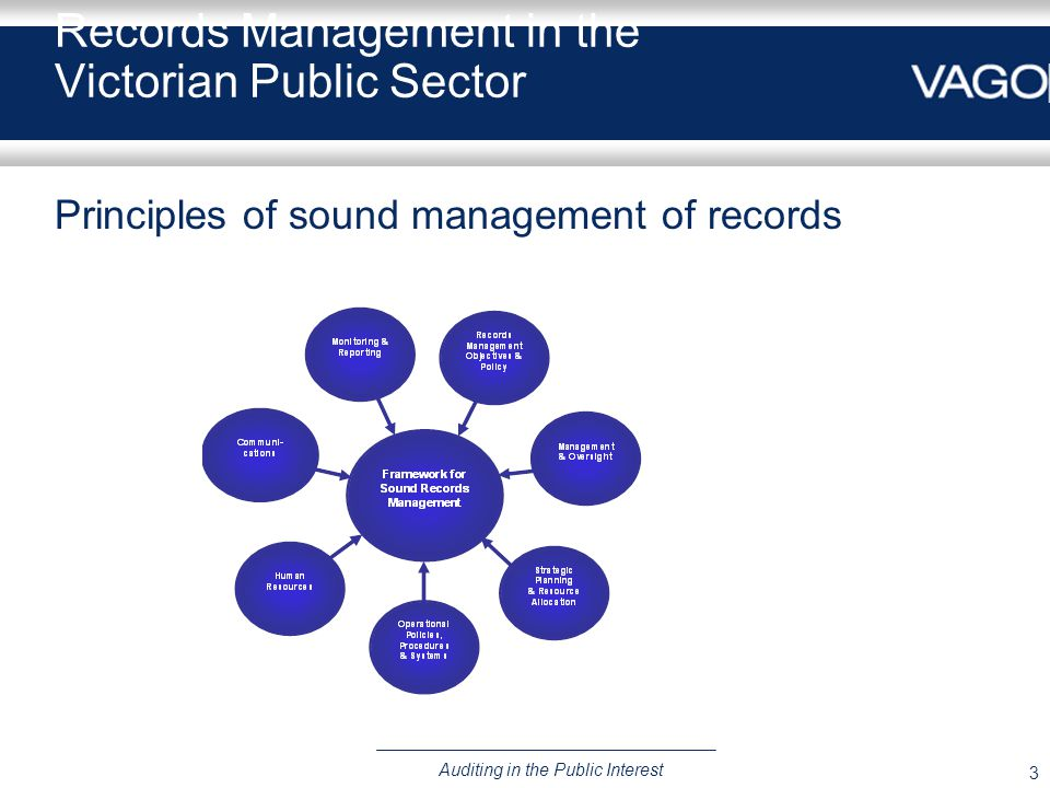 3 Auditing in the Public Interest Records Management in the Victorian Public Sector Principles of sound management of records
