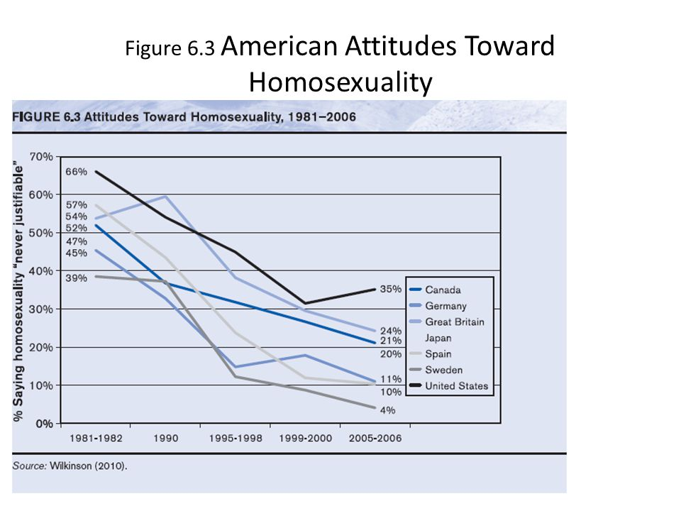 Figure 6.3 American Attitudes Toward Homosexuality