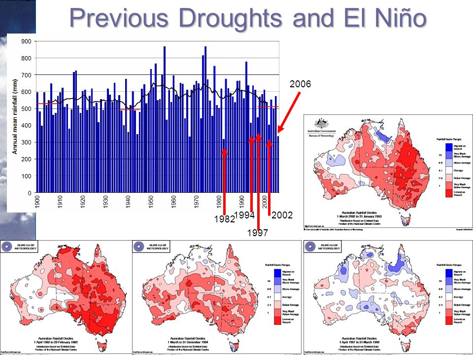 Previous Droughts and El Niño 1982 1997 19942002 2006