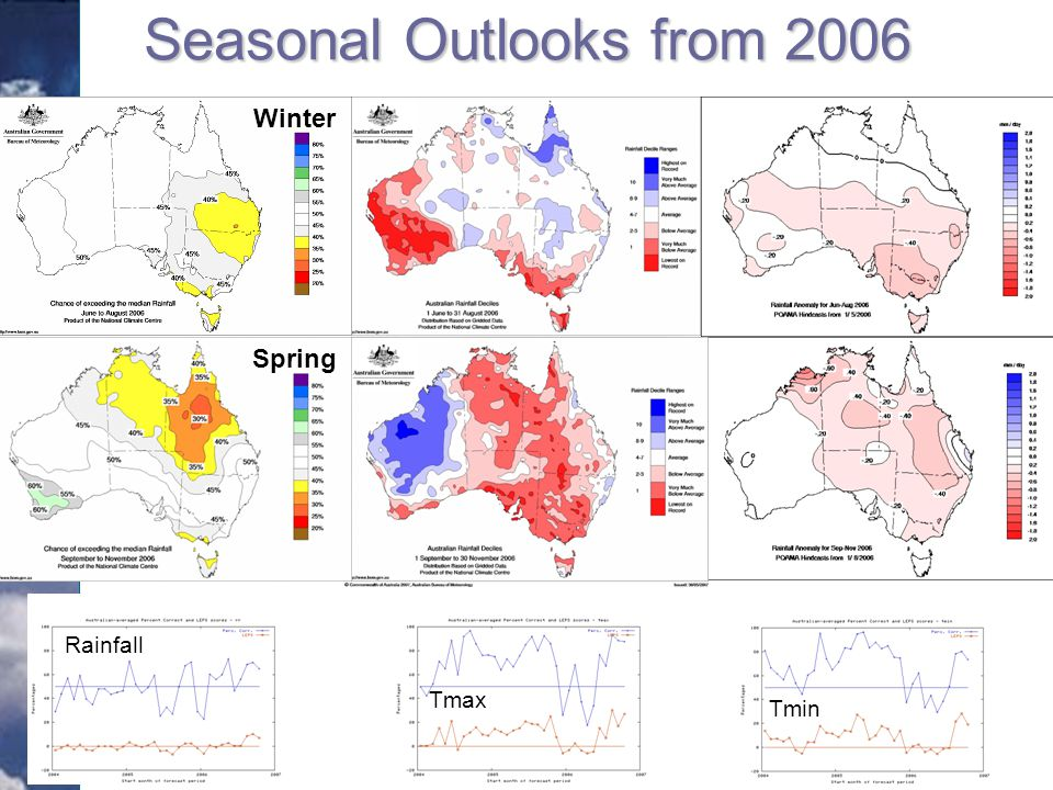 Statistical OutcomePOAMA ModelDynamic Seasonal Outlooks from 2006 Winter Spring Rainfall Tmax Tmin
