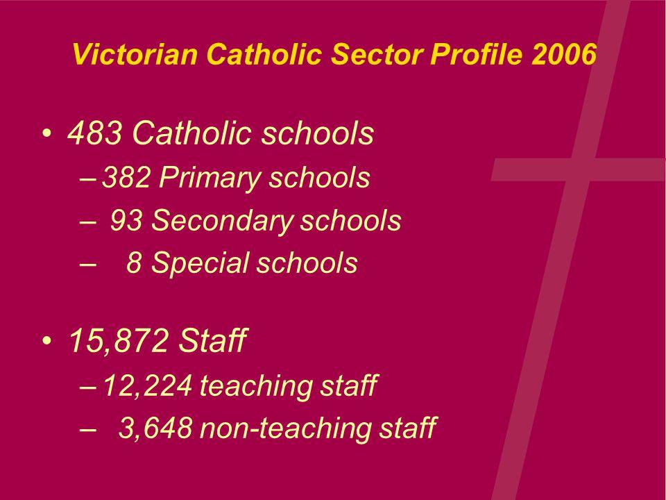 Victorian Catholic Sector Profile 2006 483 Catholic schools –382 Primary schools – 93 Secondary schools – 8 Special schools 15,872 Staff –12,224 teaching staff – 3,648 non-teaching staff