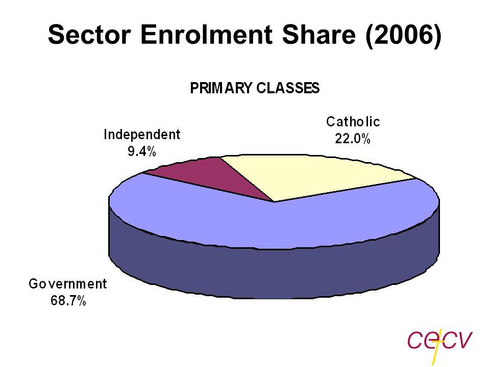 Sector Enrolment Share (2006)