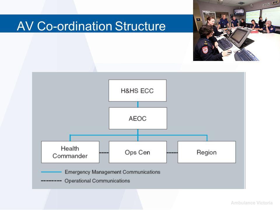 AV Co-ordination Structure