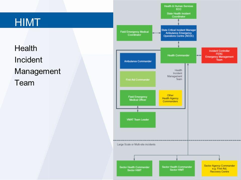 HIMT Health Incident Management Team