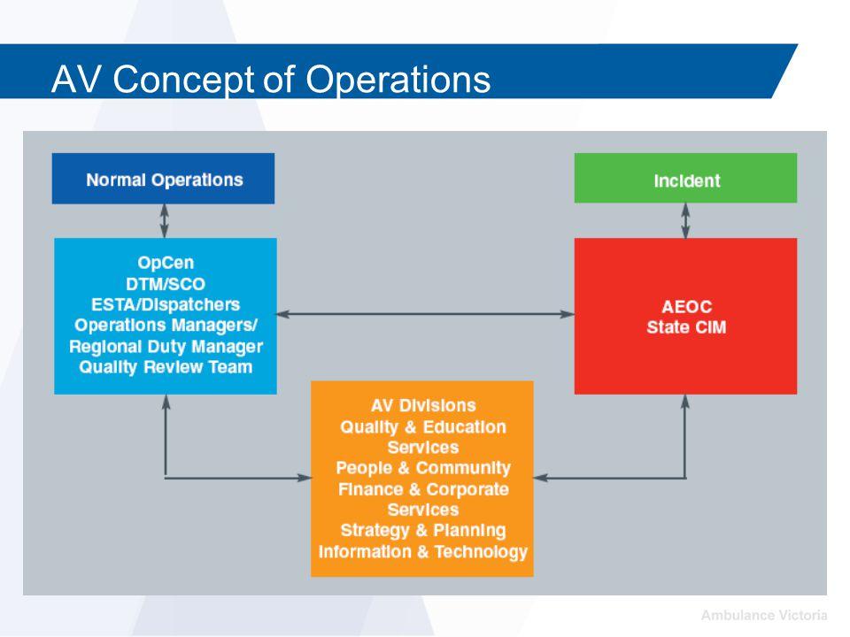 AV Concept of Operations