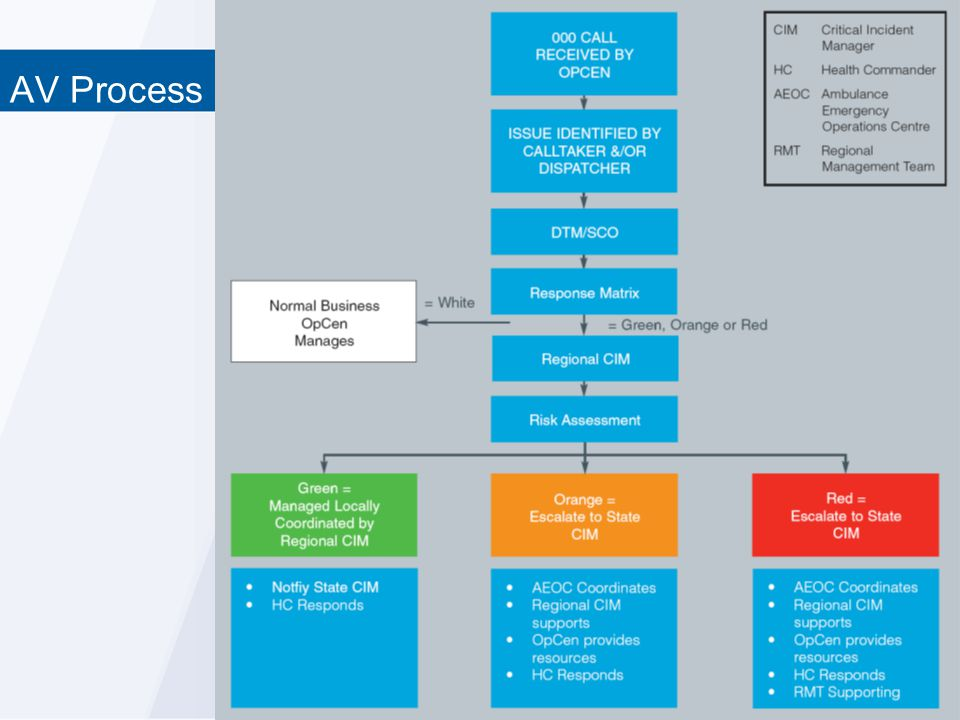 AV Process