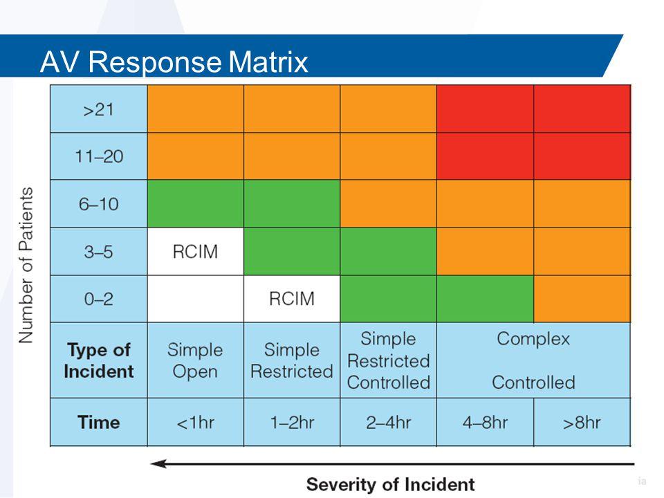 AV Response Matrix