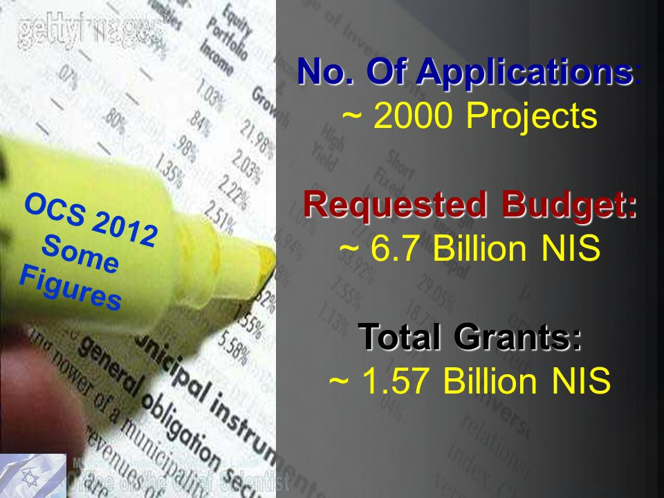 OCS 2012 Some Figures No. Of Applications No.