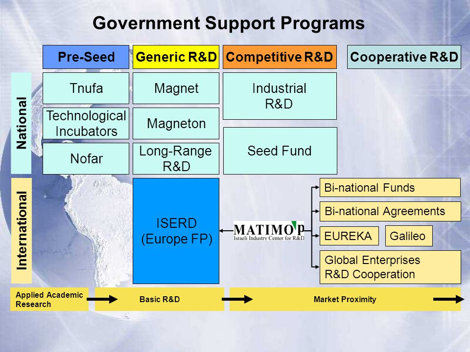 Generic R&D Magnet Magneton Competitive R&D Industrial R&D National Pre-Seed Tnufa Nofar Technological Incubators Cooperative R&D Long-Range R&D Seed Fund Applied Academic Research Basic R&DMarket Proximity EUREKA Bi-national Funds ISERD (Europe FP) International Government Support Programs Global Enterprises R&D Cooperation Bi-national Agreements Galileo
