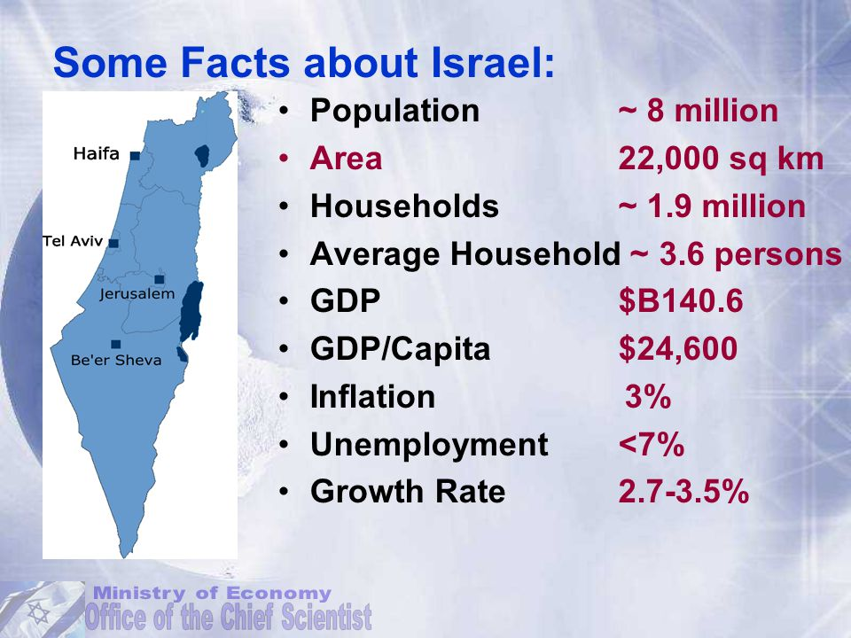 Population ~ 8 million Area22,000 sq km Households ~ 1.9 million Average Household ~ 3.6 persons GDP $B140.6 GDP/Capita $24,600 Inflation 3% Unemployment <7% Growth Rate 2.7-3.5% Some Facts about Israel: