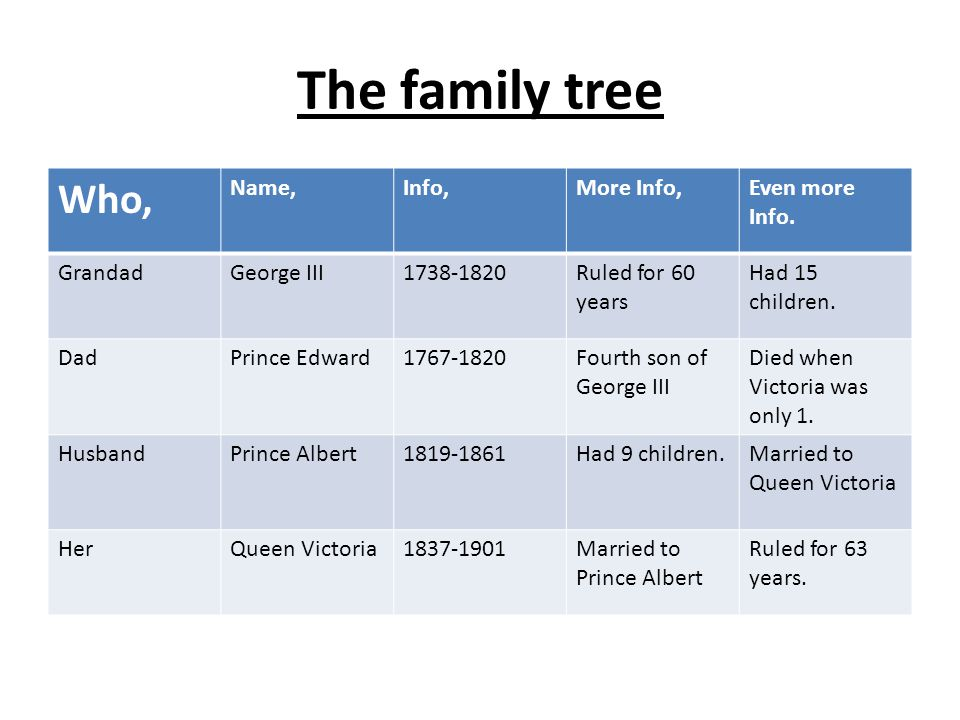The family tree Who, Name,Info,More Info,Even more Info. GrandadGeorge III1738-1820Ruled for 60 years Had 15 children. DadPrince Edward1767-1820Fourth