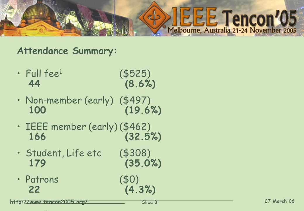 http://www.tencon2005.org/ Slide 8 27 March 06 Attendance Summary: Full fee 1 ($525) 44(8.6%) Non-member (early)($497) 100(19.6%) IEEE member (early)($462) 166(32.5%) Student, Life etc($308) 179(35.0%) Patrons($0) 22(4.3%) Total 511 Note 1: all fees in US dollars (1 AUD = 0.7 USD)