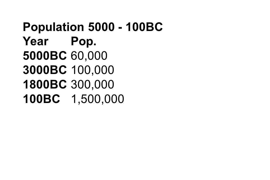 Population 5000 - 100BC YearPop. 5000BC60,000 3000BC100,000 1800BC300,000 100BC1,500,000