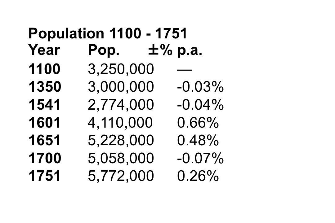 Population 1100 - 1751 YearPop. ±% p.a. 11003,250,000— 13503,000,000-0.03% 15412,774,000-0.04% 16014,110,0000.66% 16515,228,0000.48% 17005,058,000-0.0
