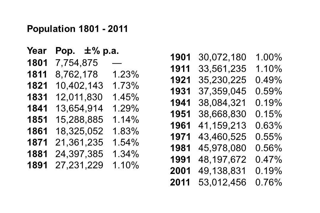 Population 1801 - 2011 YearPop. ±% p.a. 18017,754,875— 18118,762,1781.23% 182110,402,1431.73% 183112,011,8301.45% 184113,654,9141.29% 185115,288,8851.
