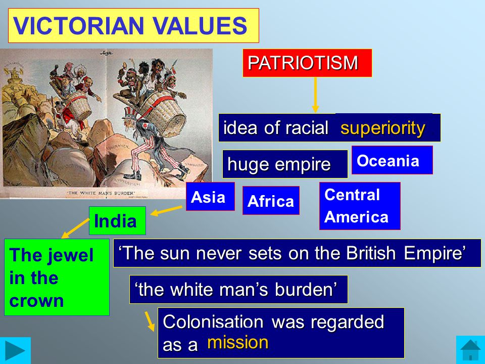 VICTORIAN VALUES idea of racial ……………. 'The sun never sets on the British Empire' PATRIOTISM superiority huge empire Asia Africa Central America Ocean