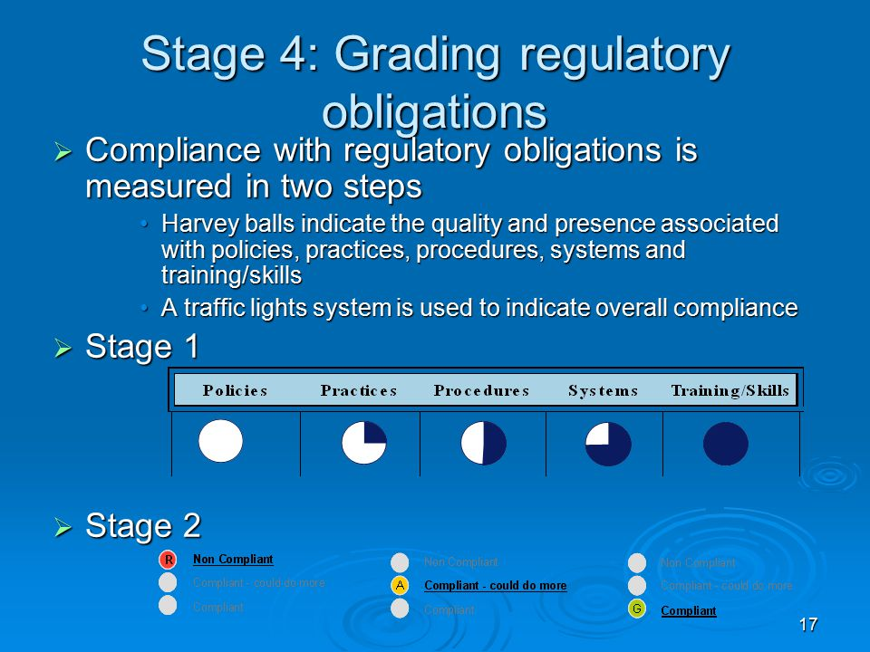 17 Stage 4: Grading regulatory obligations  Compliance with regulatory obligations is measured in two steps Harvey balls indicate the quality and presence associated with policies, practices, procedures, systems and training/skillsHarvey balls indicate the quality and presence associated with policies, practices, procedures, systems and training/skills A traffic lights system is used to indicate overall complianceA traffic lights system is used to indicate overall compliance  Stage 1  Stage 2