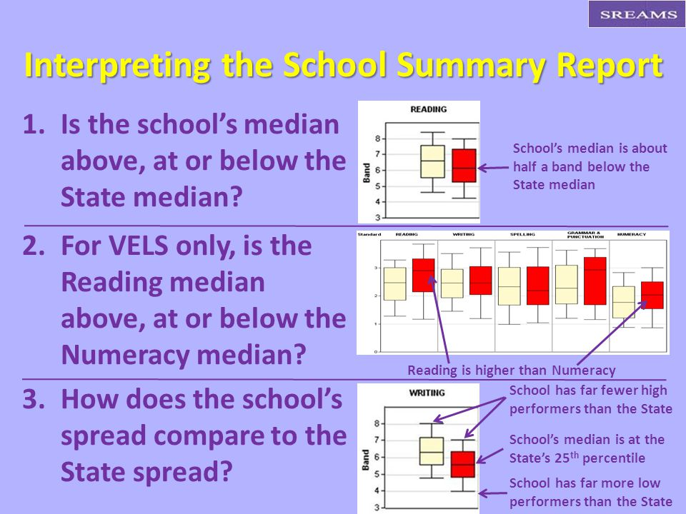 Interpreting the School Summary Report 1. 1.Is the school's median above, at or below the State median? 2. 2.For VELS only, is the Reading median abov