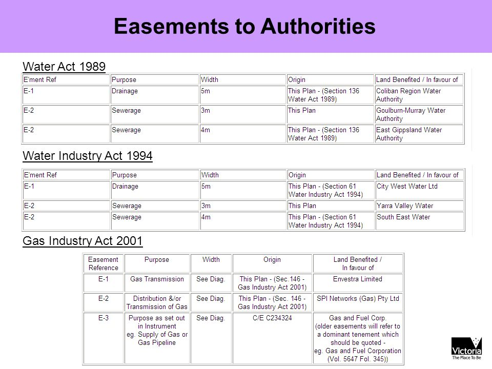 Easements to Authorities Water Act 1989 Water Industry Act 1994 Gas Industry Act 2001