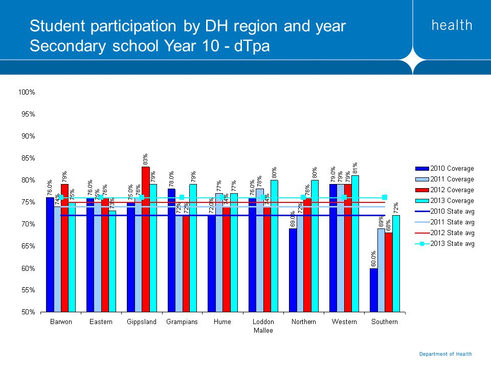 Student participation by DH region and year Secondary school Year 10 - dTpa