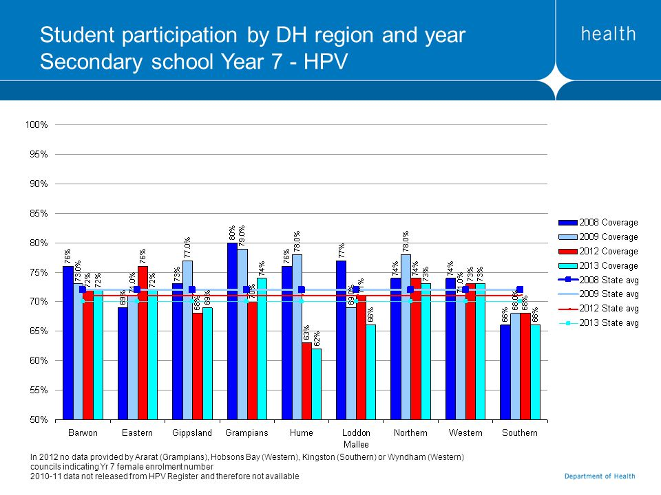 Student participation by DH region and year Secondary school Year 7 - HPV In 2012 no data provided by Ararat (Grampians), Hobsons Bay (Western), Kingston (Southern) or Wyndham (Western) councils indicating Yr 7 female enrolment number 2010-11 data not released from HPV Register and therefore not available