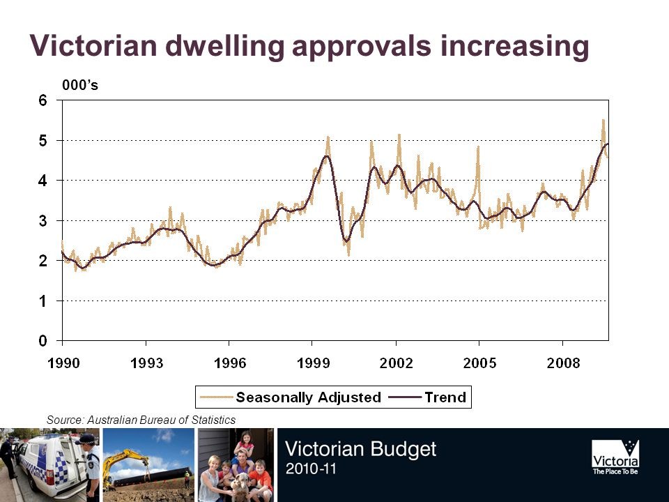 Victorian dwelling approvals increasing Source: Australian Bureau of Statistics 000's