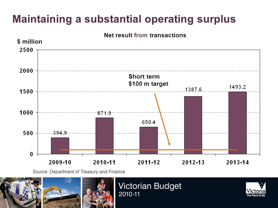 Maintaining a substantial operating surplus Net result from transactions $ million Source: Department of Treasury and Finance Short term $100 m target