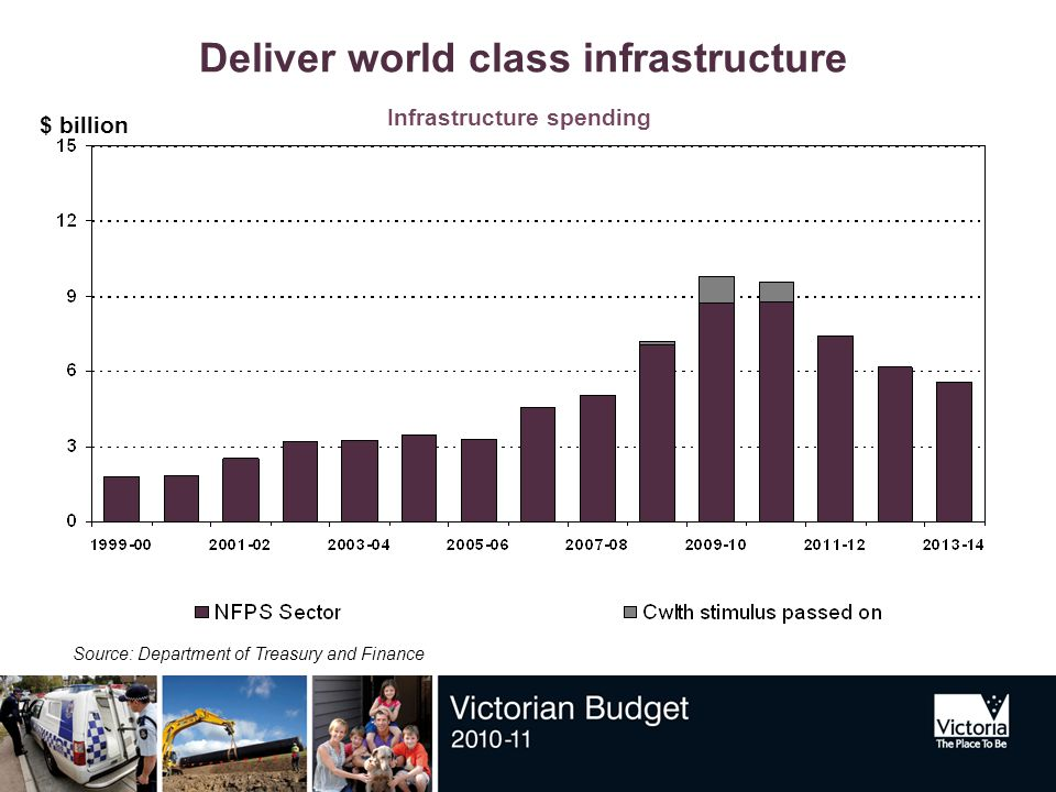 Deliver world class infrastructure $ billion Source: Department of Treasury and Finance Infrastructure spending
