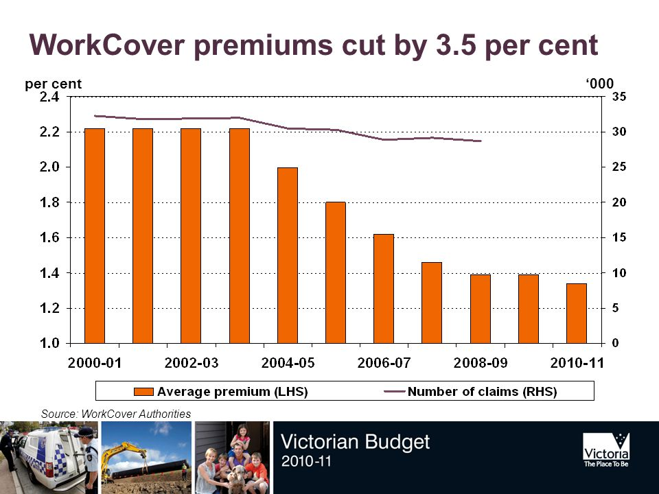 WorkCover premiums cut by 3.5 per cent per cent Source: WorkCover Authorities '000