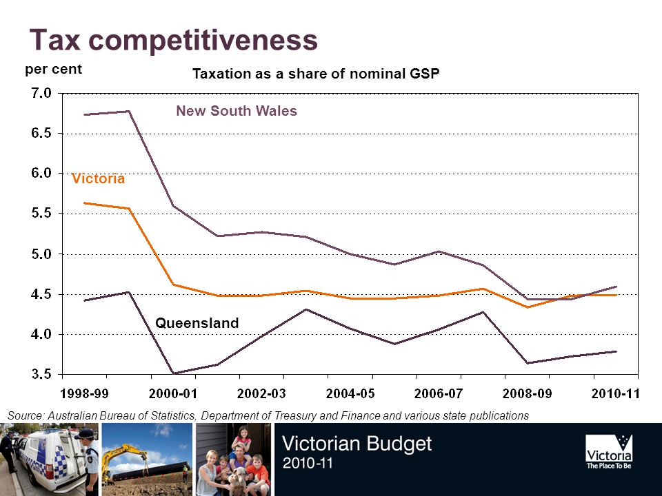 Tax competitiveness Source: Australian Bureau of Statistics, Department of Treasury and Finance and various state publications Victoria New South Wales Queensland per cent Taxation as a share of nominal GSP