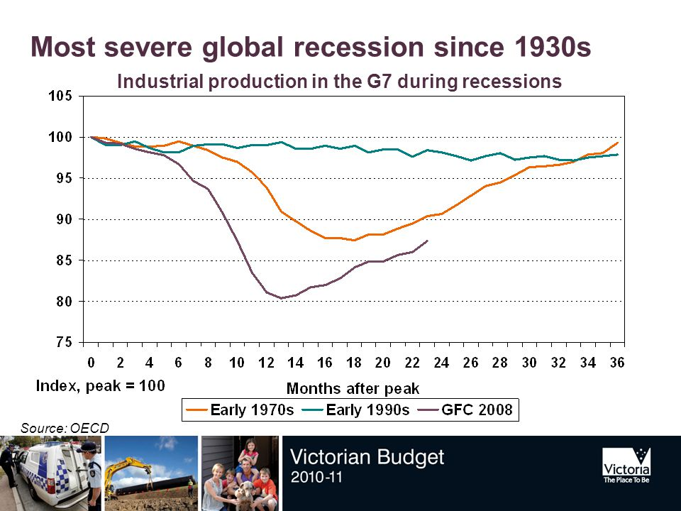 Most severe global recession since 1930s Source: OECD Industrial production in the G7 during recessions