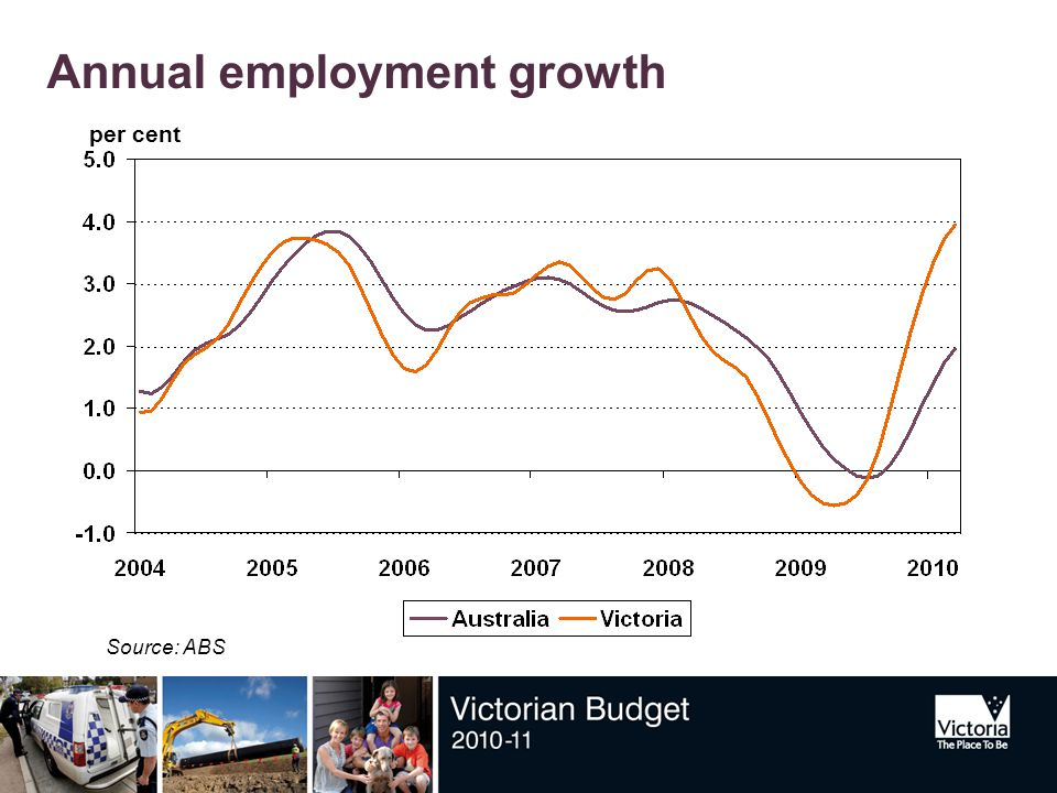 Annual employment growth Source: ABS per cent