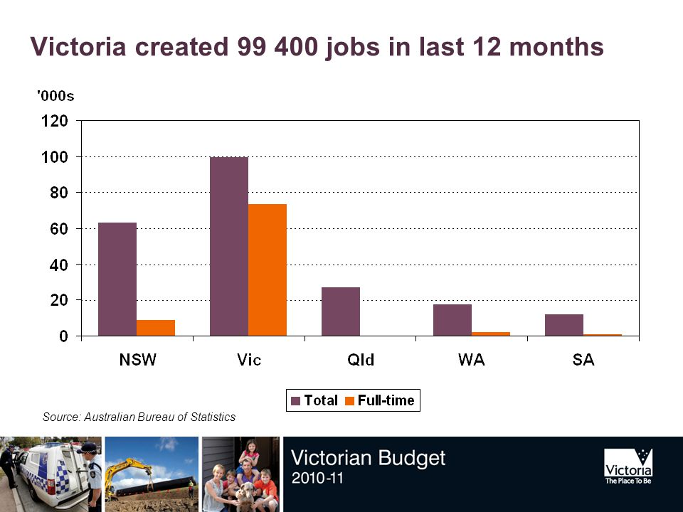 Victoria created 99 400 jobs in last 12 months Source: Australian Bureau of Statistics