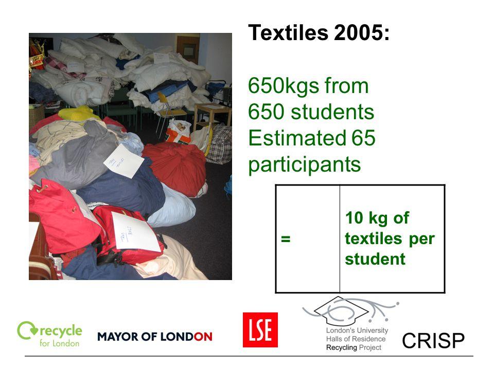 Textiles 2005: 650kgs from 650 students Estimated 65 participants = 10 kg of textiles per student