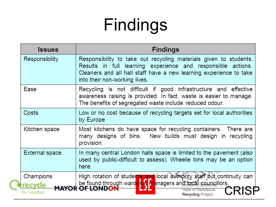 Findings IssuesFindings ResponsibilityResponsibility to take out recycling materials given to students. Results in full learning experience and respon