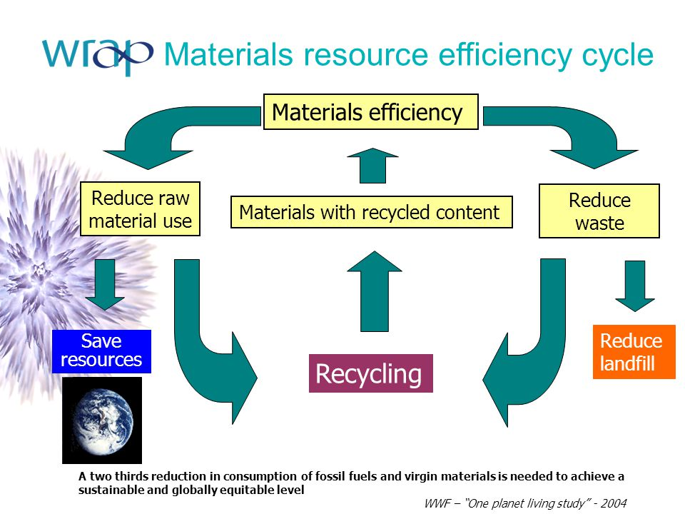 Materials resource efficiency cycle A two thirds reduction in consumption of fossil fuels and virgin materials is needed to achieve a sustainable and