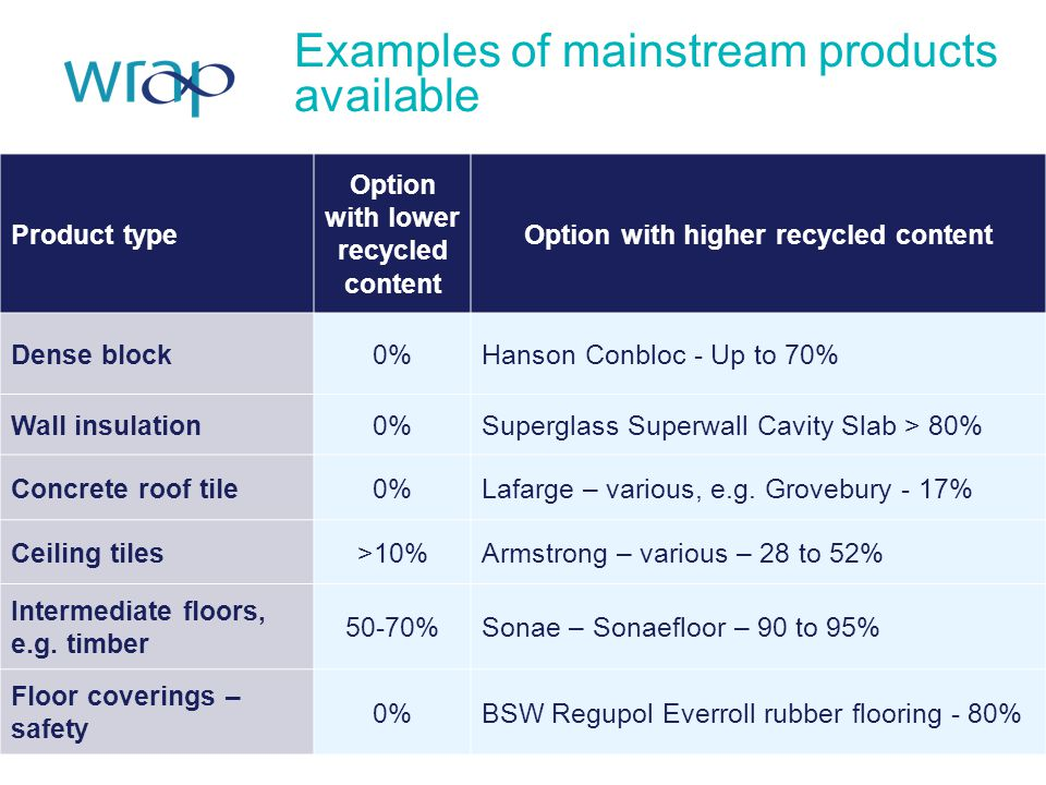Examples of mainstream products available Project specific example Product type Option with lower recycled content Option with higher recycled content
