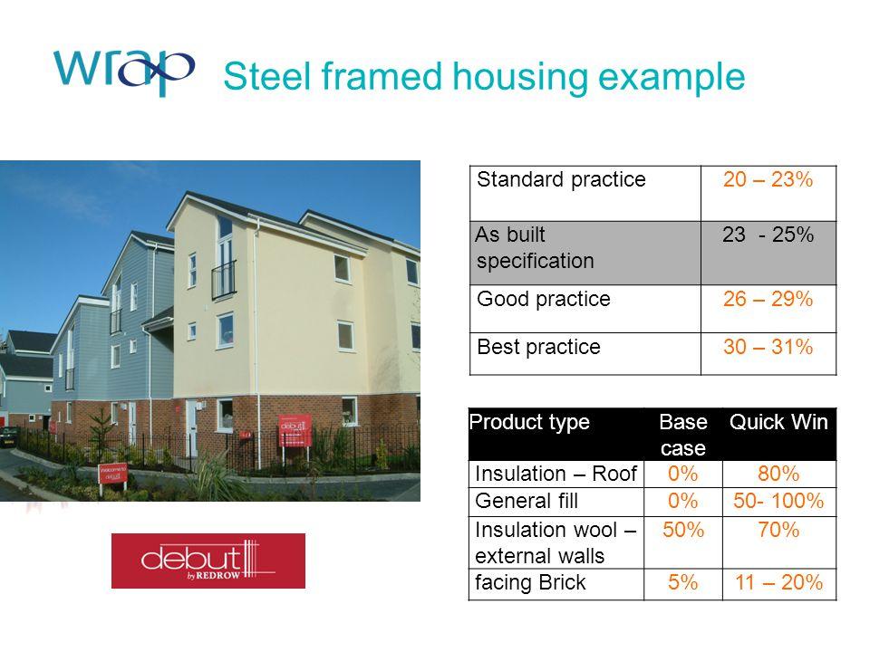 Steel framed housing example Standard practice20 – 23% As built specification 23 - 25% Good practice26 – 29% Best practice30 – 31% Product typeBase ca