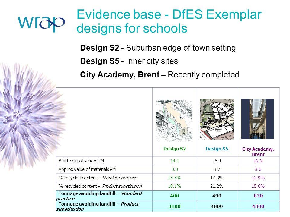Evidence base - DfES Exemplar designs for schools Design S2 - Suburban edge of town setting Design S5 - Inner city sites City Academy, Brent – Recentl