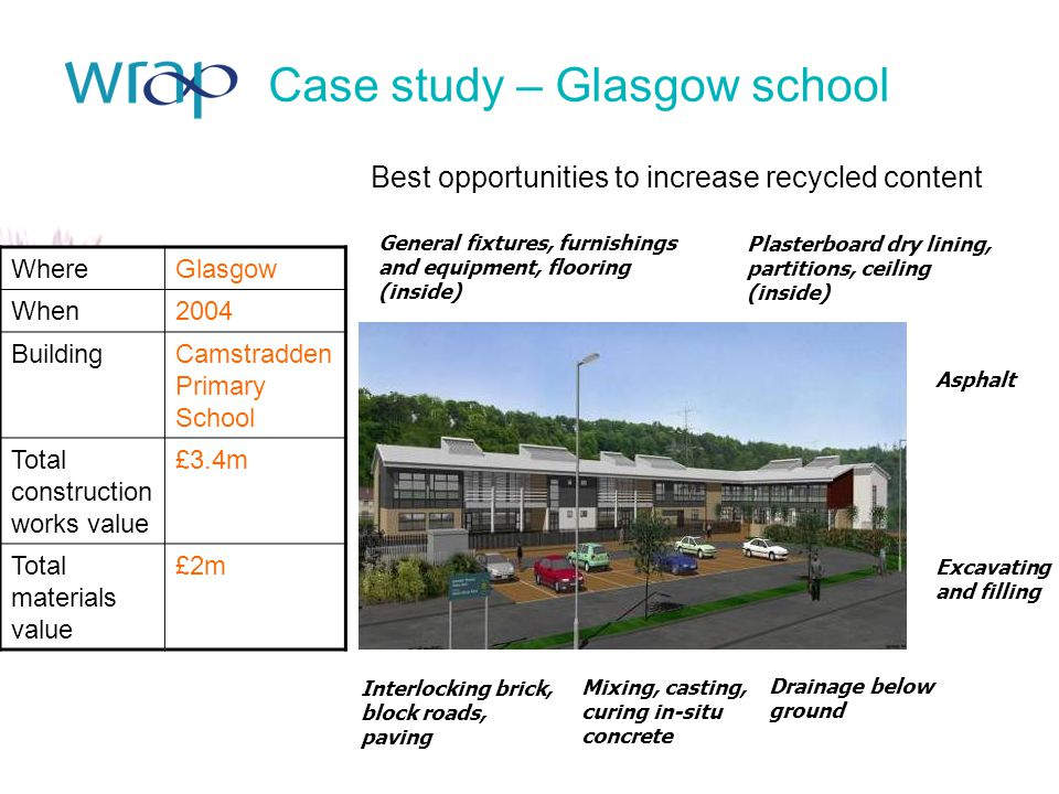 Case study – Glasgow school Best opportunities to increase recycled content Drainage below ground Plasterboard dry lining, partitions, ceiling (inside