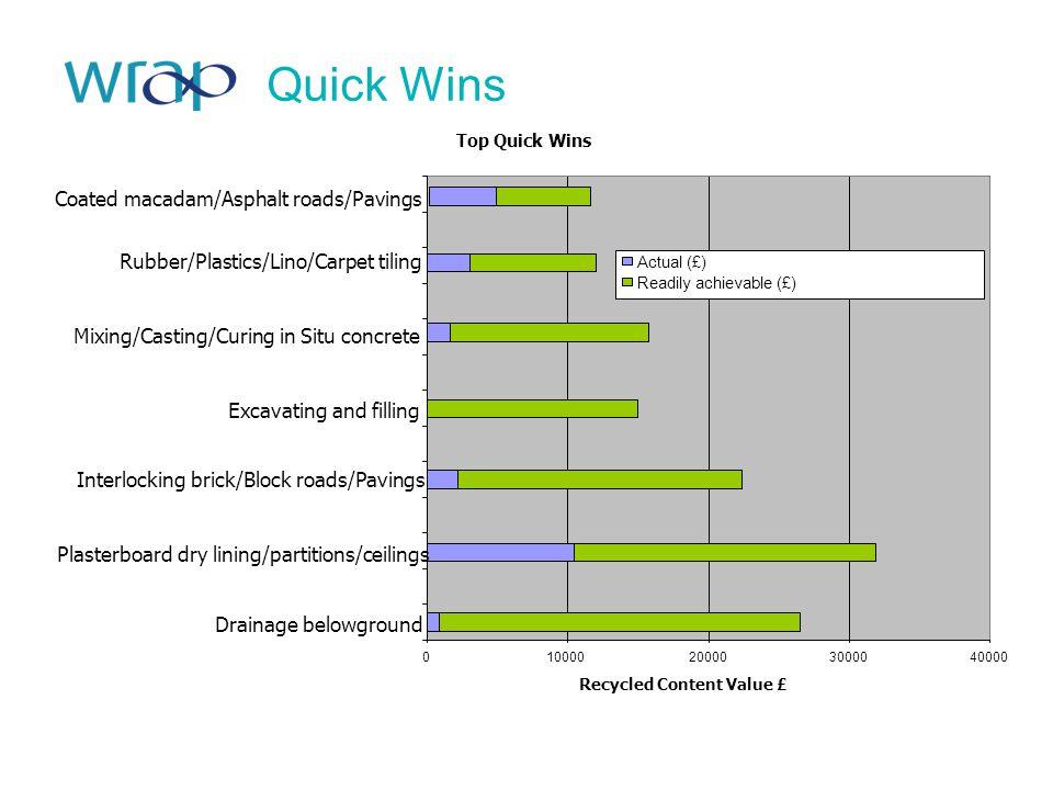 Top Quick Wins 010000200003000040000 Drainage belowground Plasterboard dry lining/partitions/ceilings Interlocking brick/Block roads/Pavings Excavatin