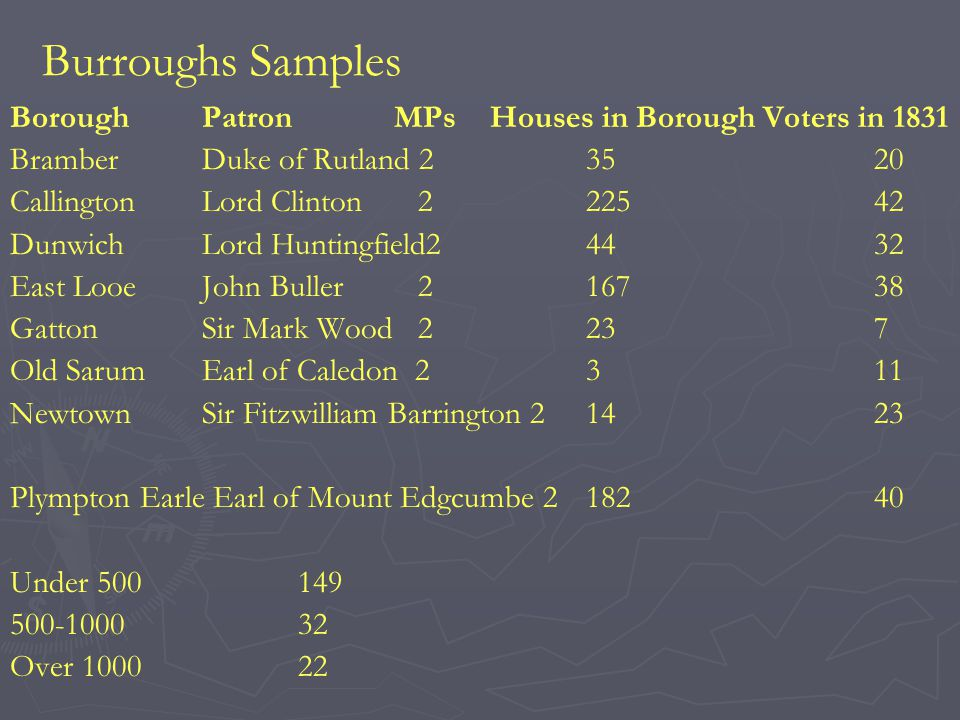 Burroughs Samples Borough PatronMPsHouses in Borough Voters in 1831 BramberDuke of Rutland 23520 CallingtonLord Clinton 222542 DunwichLord Huntingfield24432 East LooeJohn Buller 216738 GattonSir Mark Wood 2237 Old SarumEarl of Caledon 2311 NewtownSir Fitzwilliam Barrington 21423 Plympton Earle Earl of Mount Edgcumbe 218240 Under 500149 500-100032 Over 100022