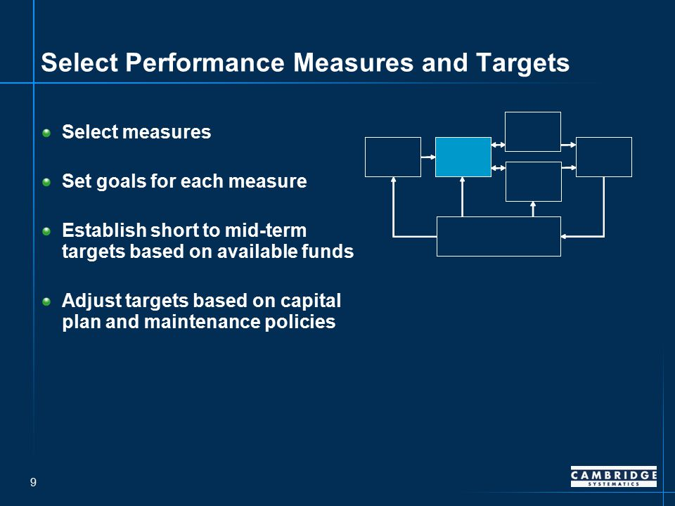 9 Select Performance Measures and Targets Select measures Set goals for each measure Establish short to mid-term targets based on available funds Adjust targets based on capital plan and maintenance policies