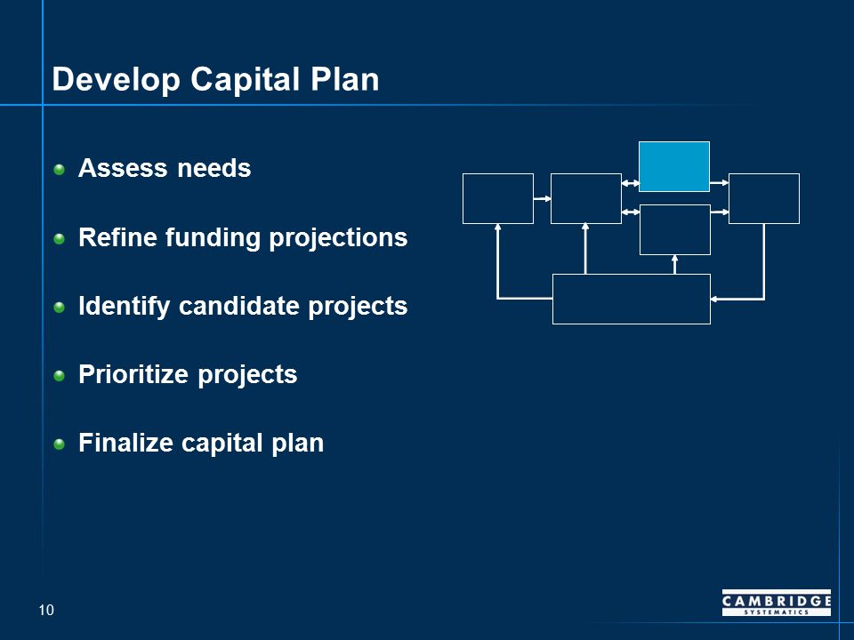 10 Develop Capital Plan Assess needs Refine funding projections Identify candidate projects Prioritize projects Finalize capital plan