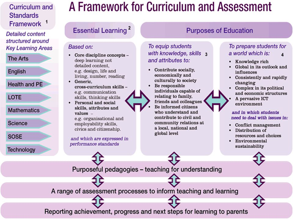 20 Summary of proposed changes  Identify 'essential learning' for students to prepare for 21 st century  Building on CSF, standards based on discipline concepts and skills, generic skills and personal and social skills  Standards informed by best practice in schools  Schools to have greater flexibility and responsibility for developing content appropriate for local needs