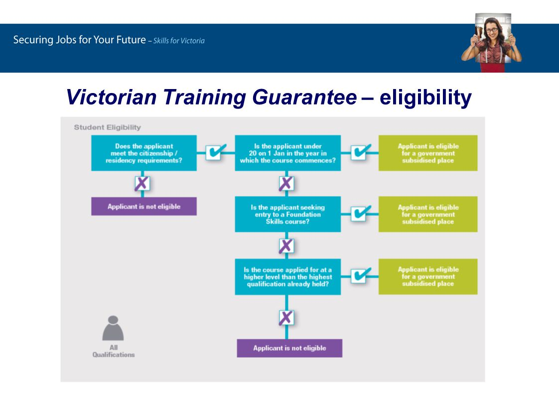 Victorian Training Guarantee – eligibility