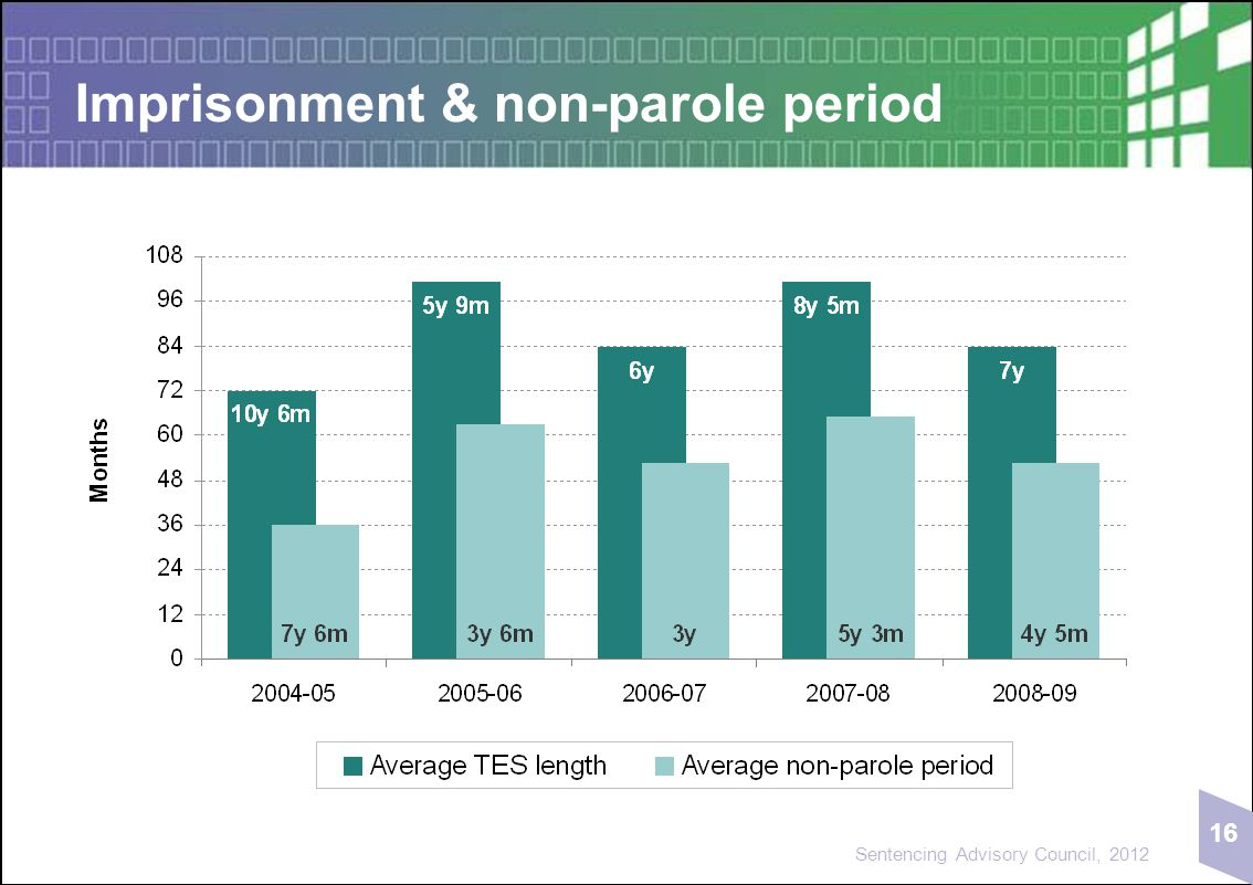 16 Sentencing Advisory Council, 2012 Imprisonment & non-parole period