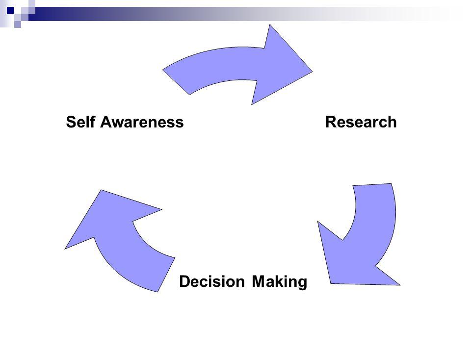 Research Decision Making Self Awareness